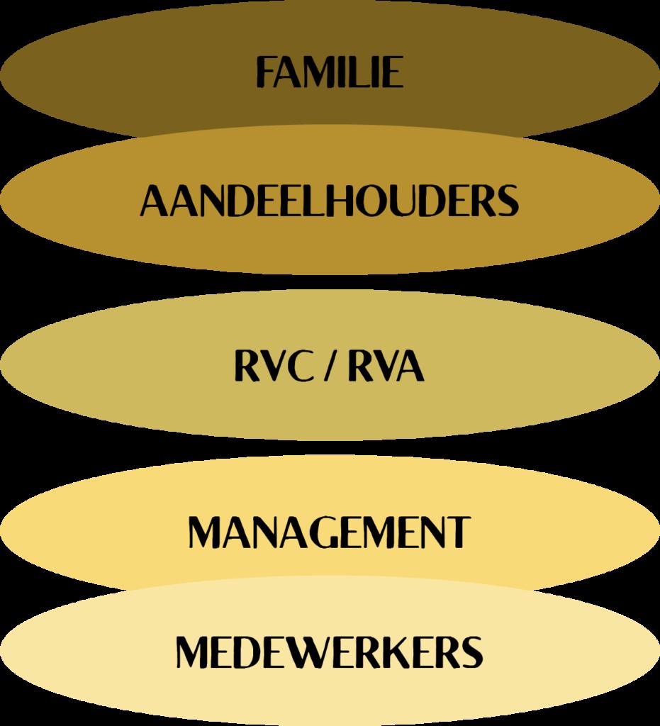 Betrokken partijen in een familiebedrijf